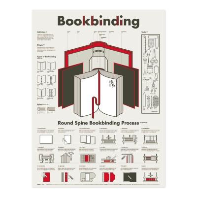 인포그래픽 포스터 - 북바인딩