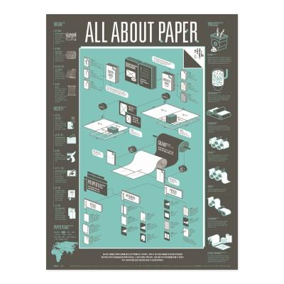 인포그래픽 포스터 - 종이