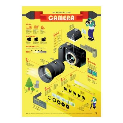 인포그래픽 포스터 - 카메라