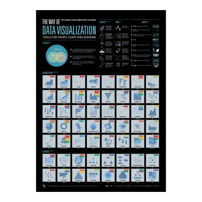인포그래픽 포스터 - 데이터시각화방법