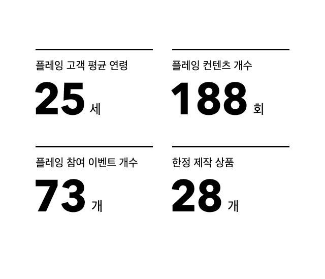 플레잉 고객 평균 연령 25세/플레잉과 만난 횟수 188회/플레잉 이벤트 개수 73개/한정 제작 상품 28개